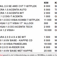 Nissan DTM Helderberg PROMOS 079 489 5046