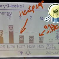 Solar Geysers and Heatpumps