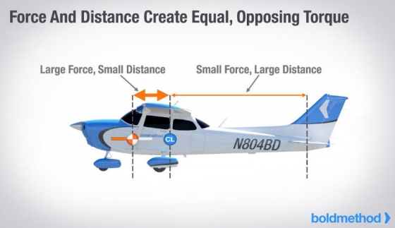 Expert system for Aircraft perfomance developed in AutoLISP