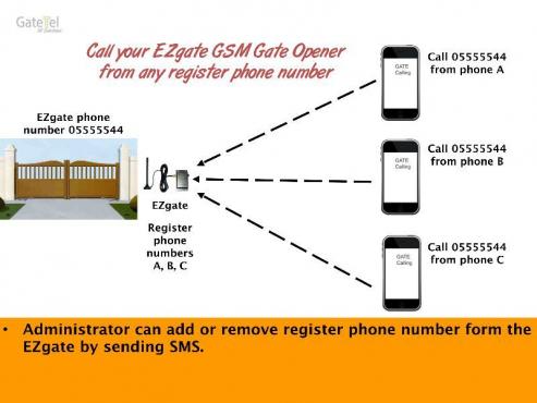 GSM GATE OPENER