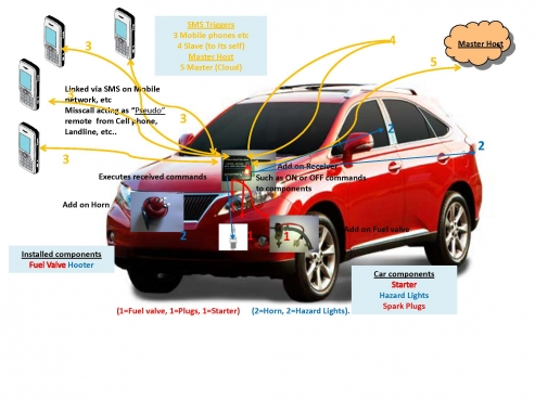 Introducing the Motor Car Cell-phone (Hi Jack Stop Stop Theft) device