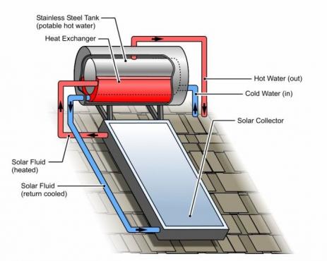 100l High Pressure Kwikot Solar Geysers Junk Mail